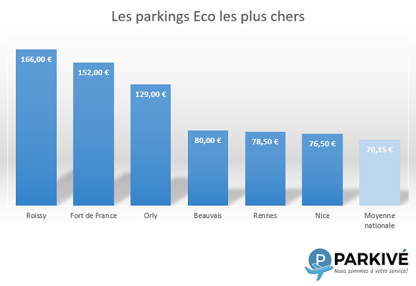 Parking Eco plus chers en France