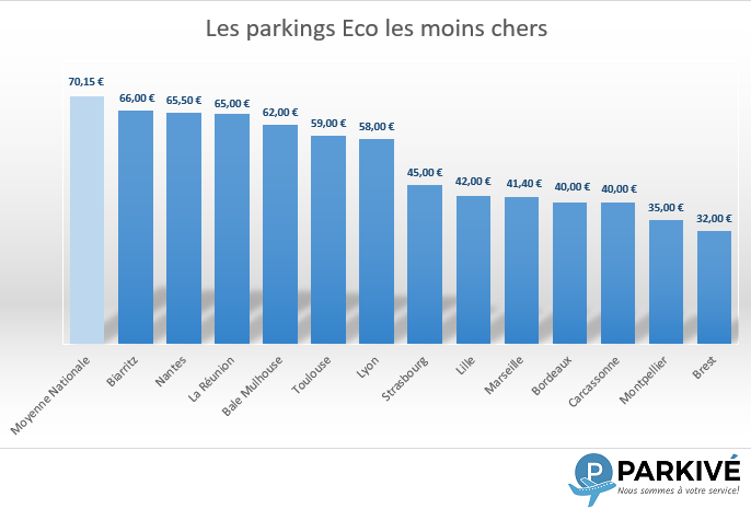 Parkings Eco les moins chers