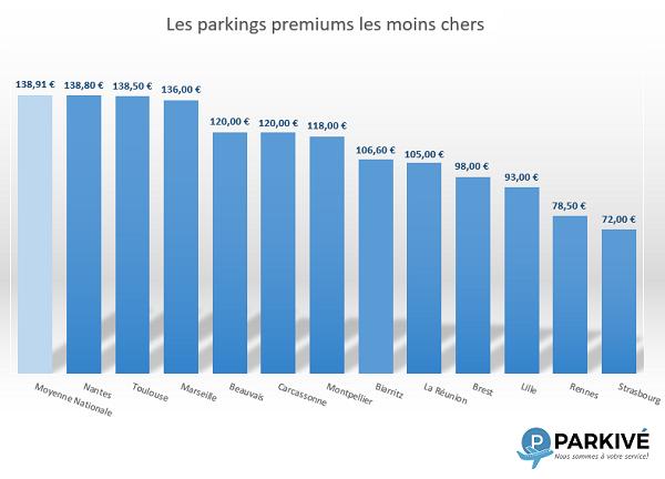 Parkings Premium Moins Cher France