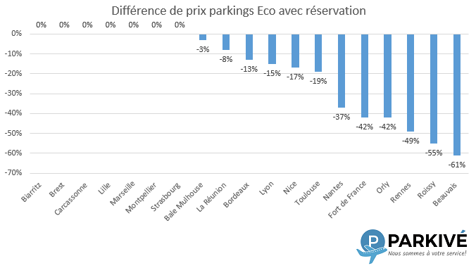 Prix Parkings Eco France Reservation