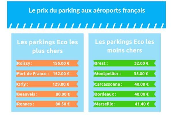 prix_parking_aeroport_francais_premium (1)