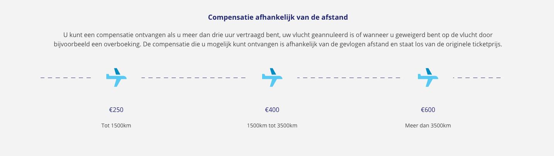 Compensatie luchtvaartmaatschappijen